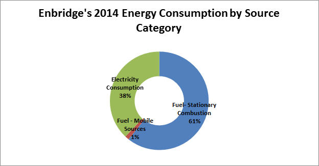 2014 Energy Consuption by Source Category