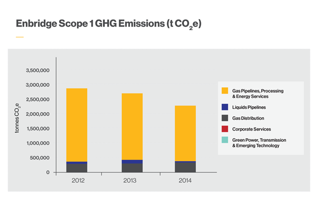 Scope 1 GHG Emissions