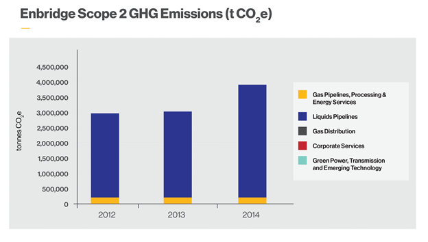Scope 2 GHG Emissions