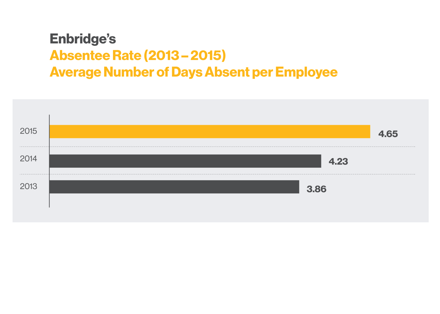 Absentee_Rate_2013-2015_Average_Number_of_Days_Absent_per_Employee