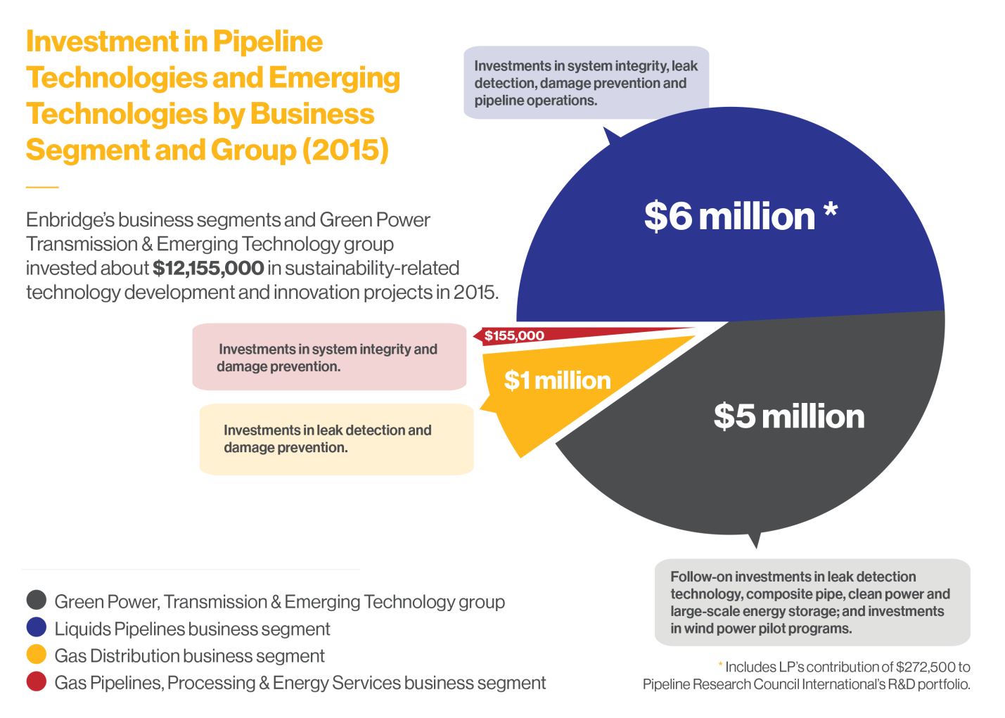 Investment in Pipeline Technology