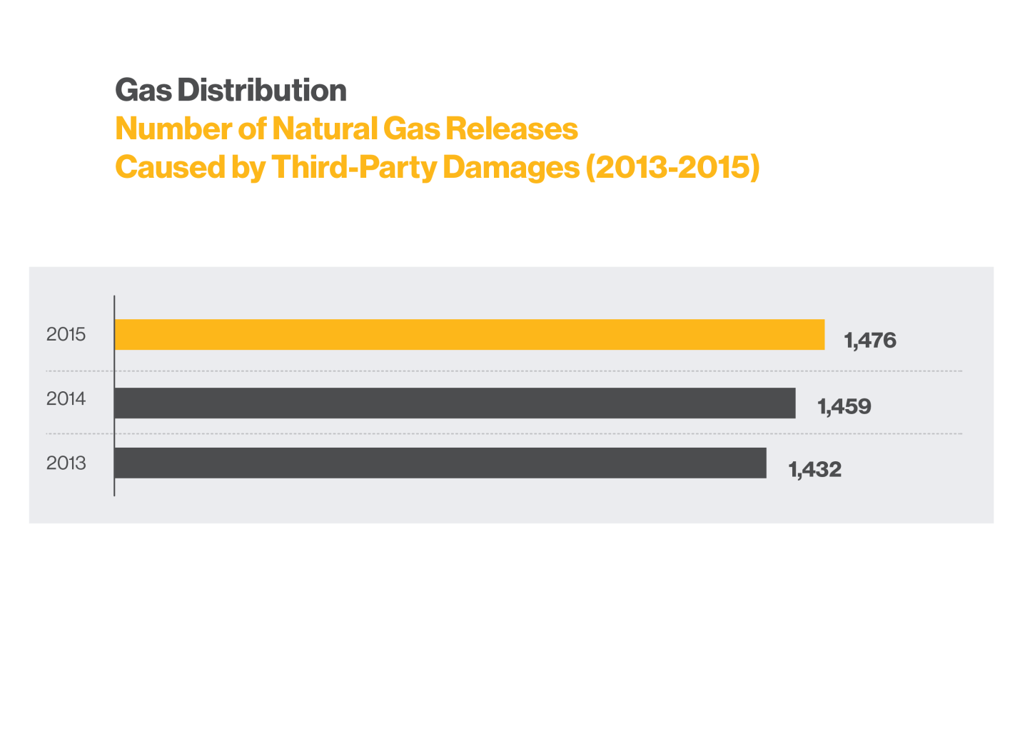 gd_Number_of_Natural_Gas_Releases_3rd_Party_Damages_2013-2015