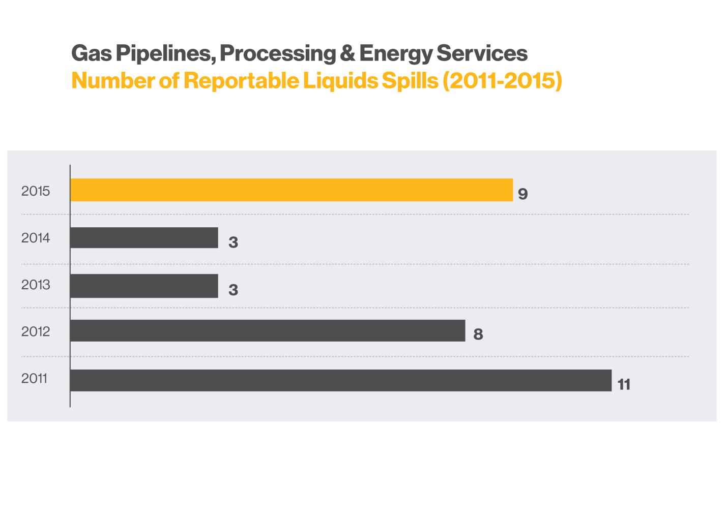 gp_Number_of_Reportable_Liquids_Spills_2011-2015