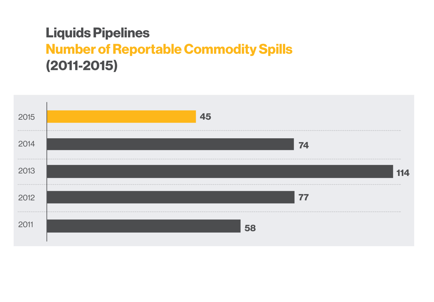 lp_Number_of_Reportable_Commodity_Spills
