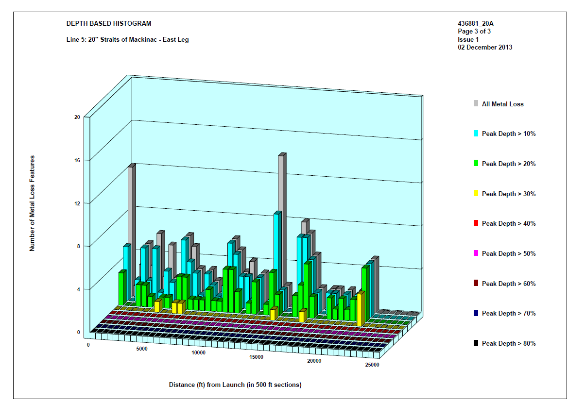 Results Metal Loss Corrosion Enbridge Inc Piping Hydrotest Diagram Summary Of Number Features 1