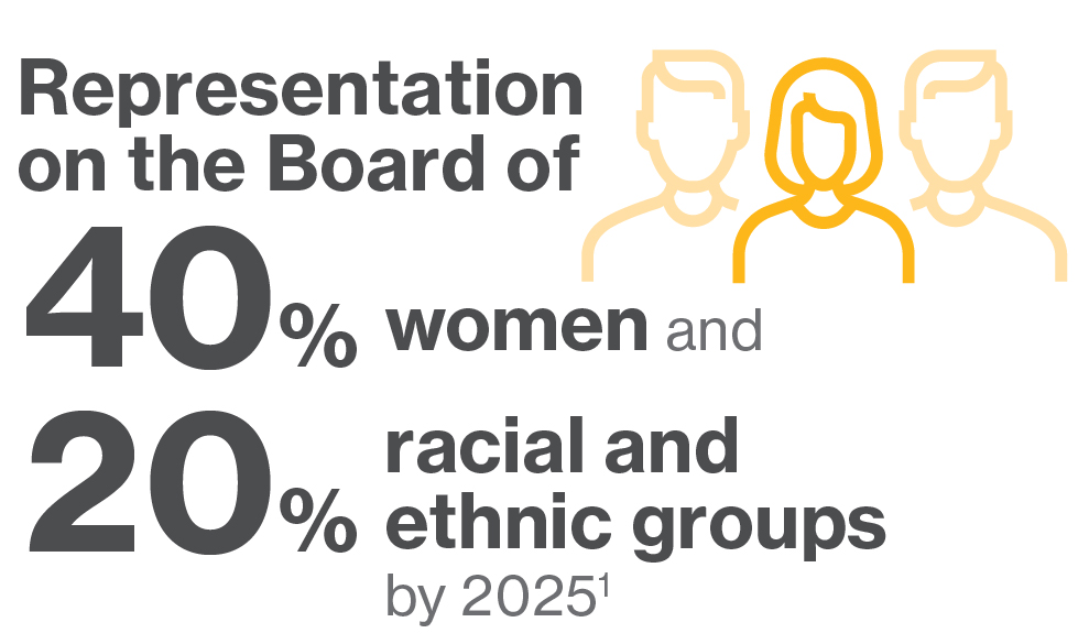 Board representation, 40% women 20% racial and ethnic groups by 2025