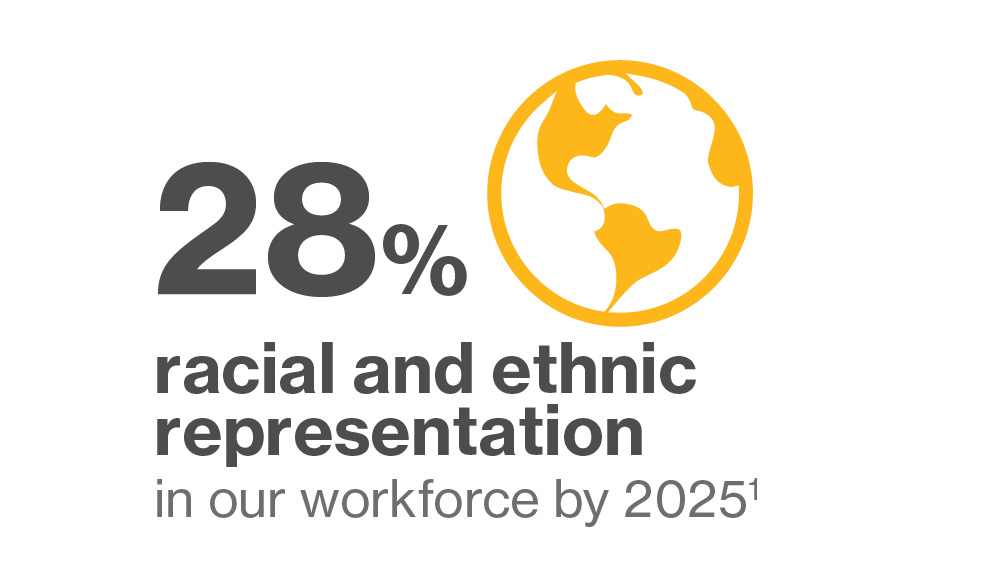 28% racial and ethnic representation in workforce by 2025