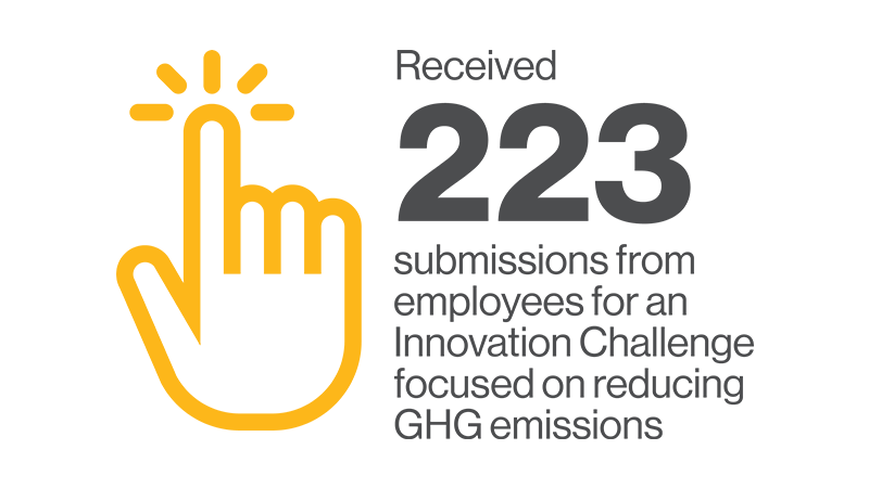 223 submissions from employees for an Innovation Challenge focused on reducing emissions.