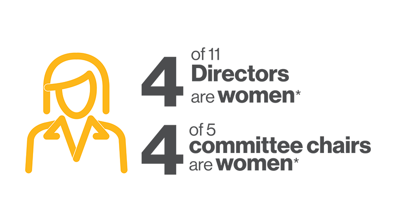4 of 11 Directors and 4 of 5 committee chairs are women