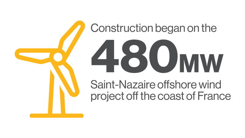 2019 construction began on the Saint-Nazaire offshore wind project off the coast of France