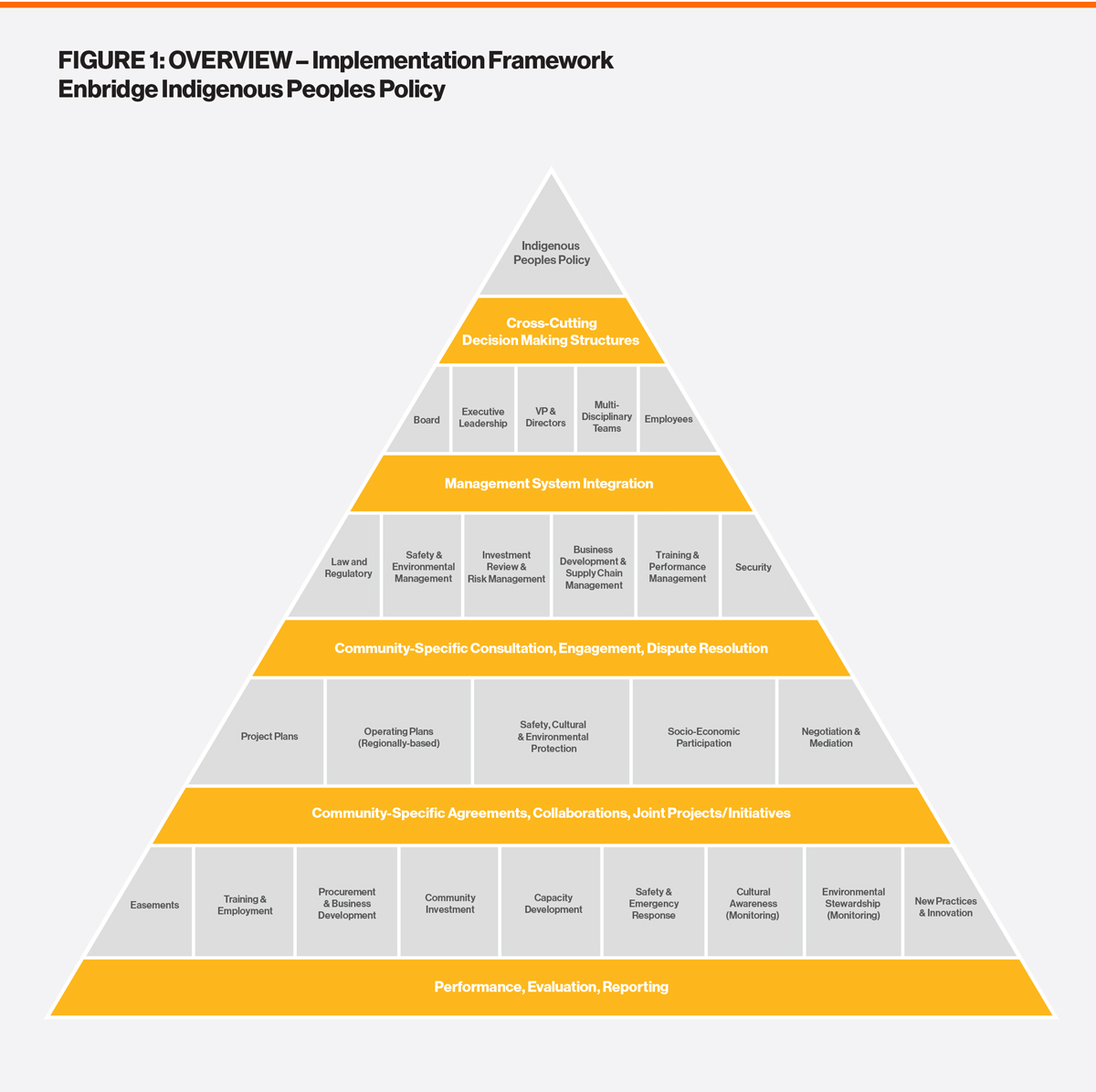 Implementation Pyramid Framework