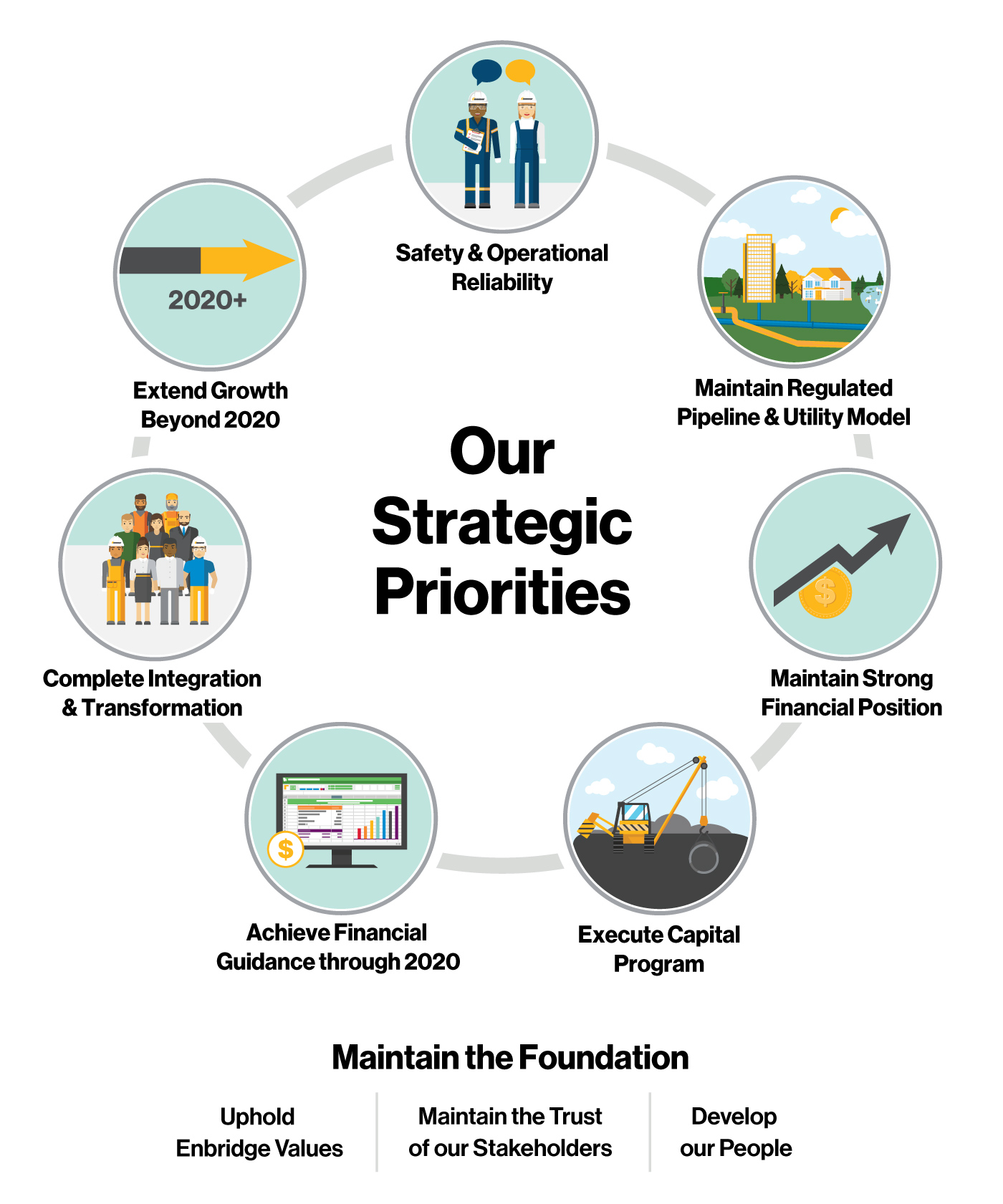 Enbridge's Strategic Priorities