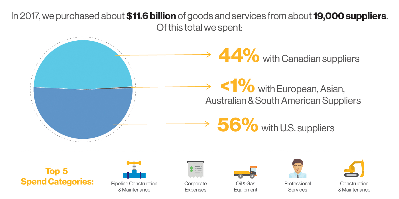 Supply Chain Management - Areas of Spend