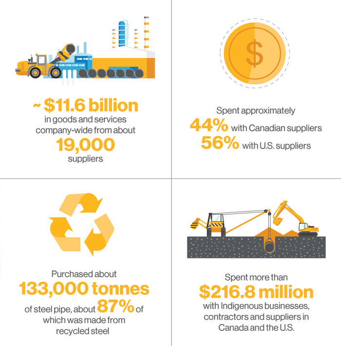 Acquired nearly $11.6 billion in goods and services company-wide from about 19,000 suppliers  Spent approximately 44% with Canadian suppliers, 56% with U.S. suppliers  Purchased about 133,000 tonnes of steel pipe, about 87% of which was made from recycled steel  Spent more than $216.8 million with Indigenous businesses, contractors and suppliers in Canada and the U.S