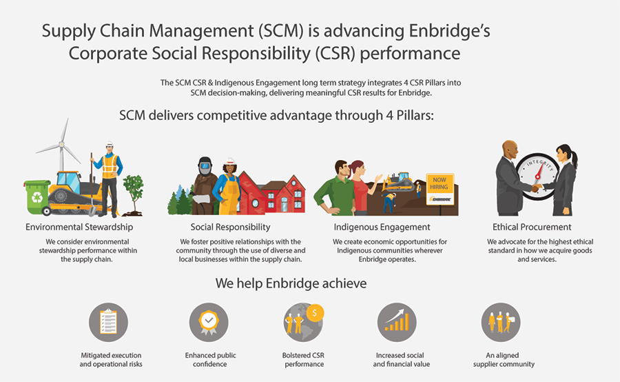SCM Advancing CSR Performance