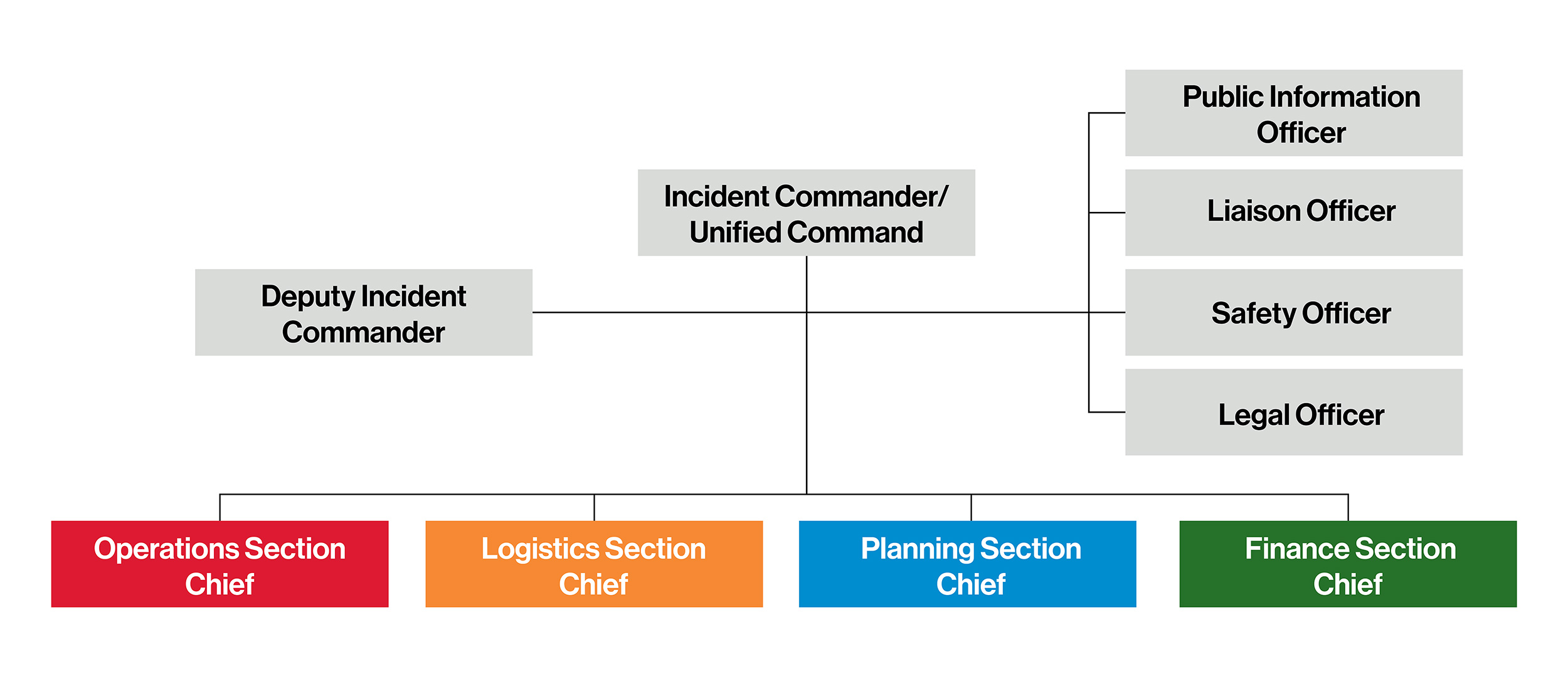Incident Command Worksheet - The Best and Most ...