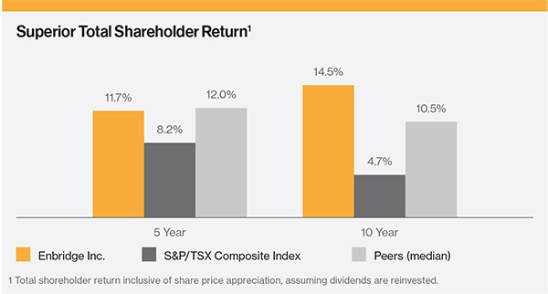Superior Total Shareholder Return