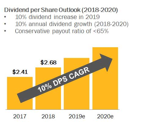 Dividend-share-outlook