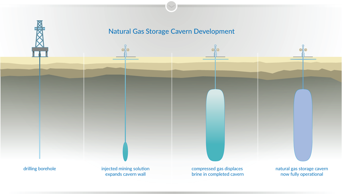 Largest Natural Gas Storage Facility In The Us